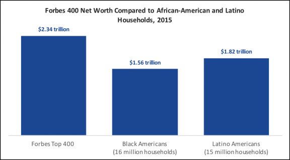 wealth inequality chart Forbes top 400