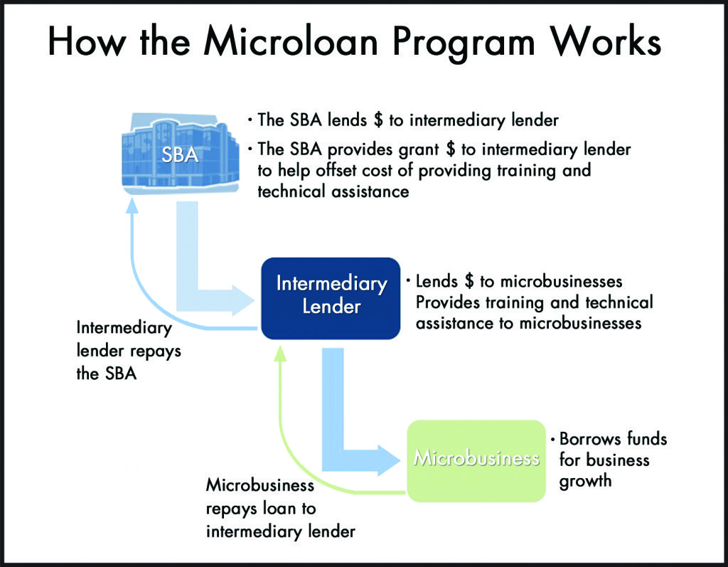 SBA Microloan Program