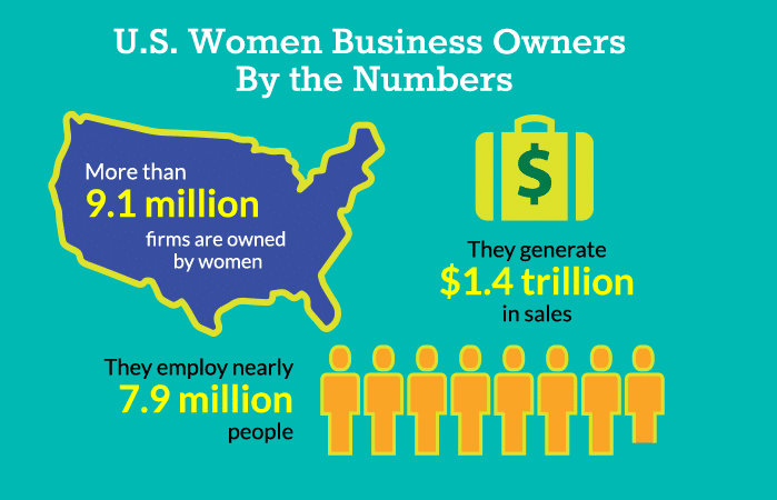 Small Business Loans For Women Owned Businesses - WPFSI